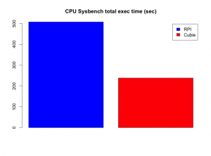 cpu-sysbench