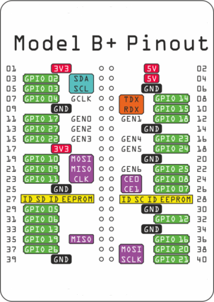 Raspberry Pi B Gpio Details And Pinout Key To Smart