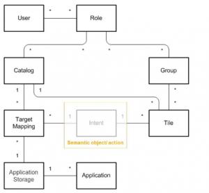 sap-fiori-understanding-launchpad-object-relationship-1