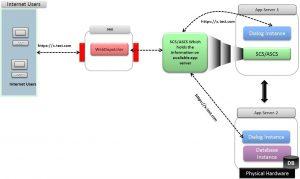 sap-web-dispatcher-1