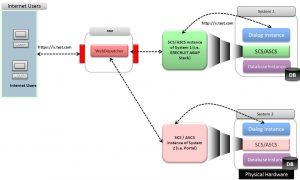 sap-web-dispatcher-2