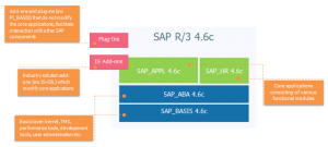 evolution-of-sap-erp-architecture-02