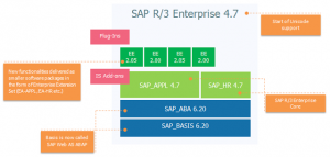 evolution-of-sap-erp-architecture-03