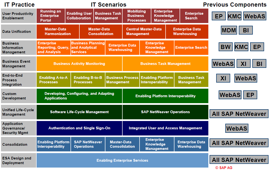Evolution of SAP ERP Architecture | Page 3 of 3 | Key to Smart