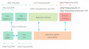 sap-memory-parameters