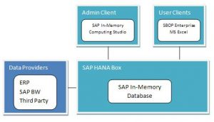 what-is-sap-hana-02