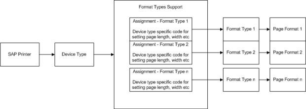 SAP Custom Page Format 3-1