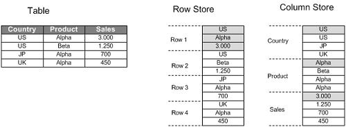 SAP HANA Architecture 1