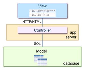 SAP HANA Model View Control Development Architecture