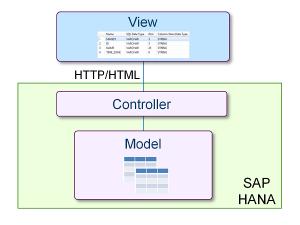 SAP HANA Data Intensive Control Logic