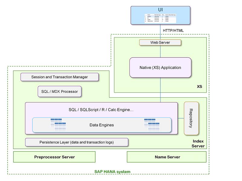 SAP HANA XS Server