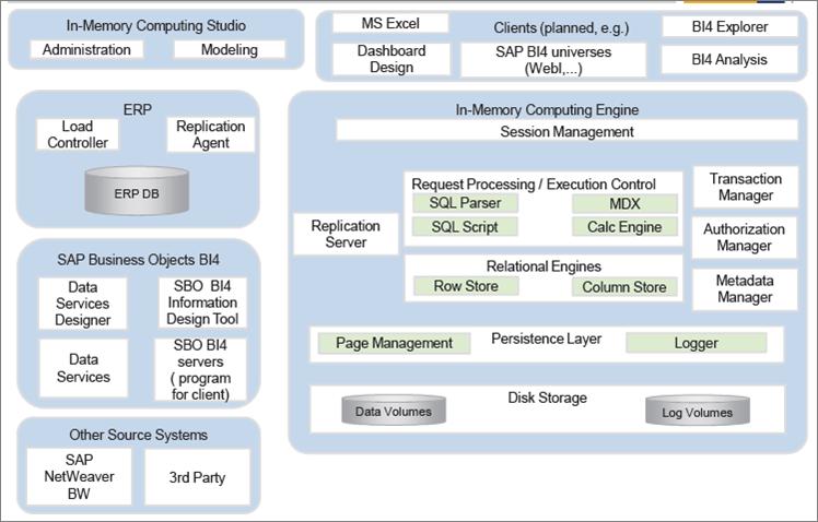 memory management in sap basis pdf
