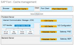 sap-fiori-cache-management