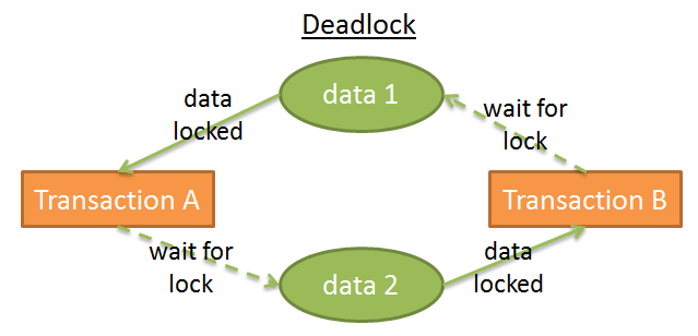 Database Lock Waits and Deadlocks