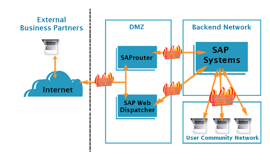 SAP Router Certificate Renewal